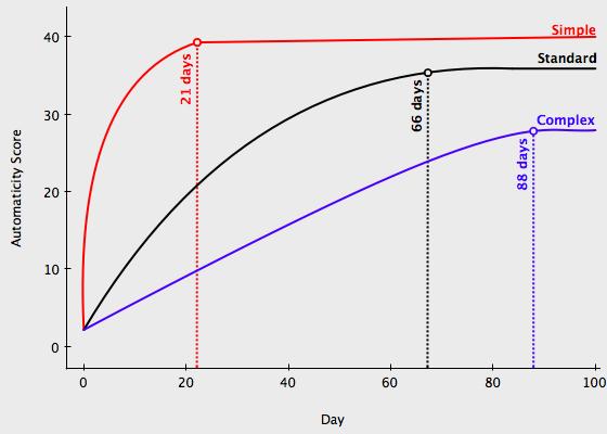 Automaticity Graph